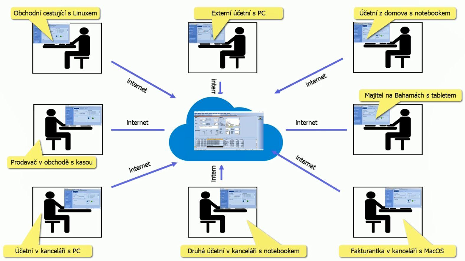Pohoda nebo Money S3 v cloudu