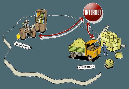Propojení firmy a účetní přes vzdálený přístup